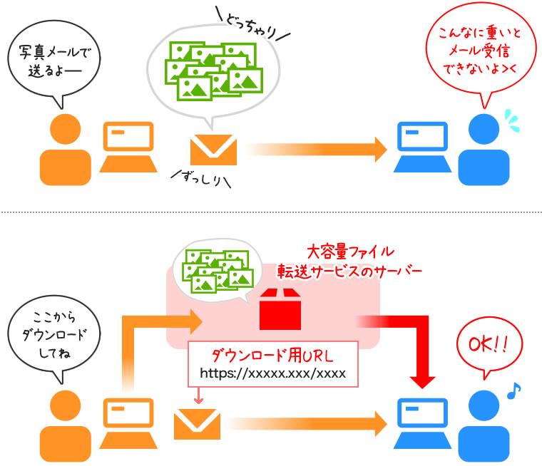 大容量ファイル転送サービスの仕組み