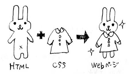 htmlとは人であり、cssとは服である