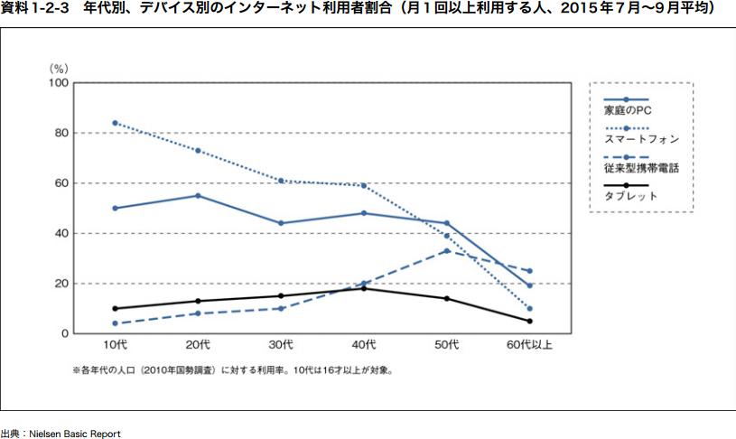 年齢別、デバイス別のインターネット利用者割合