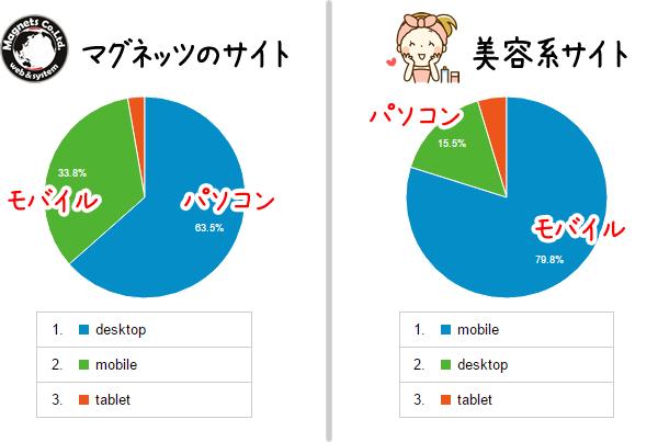デバイス別アクセス数の比較