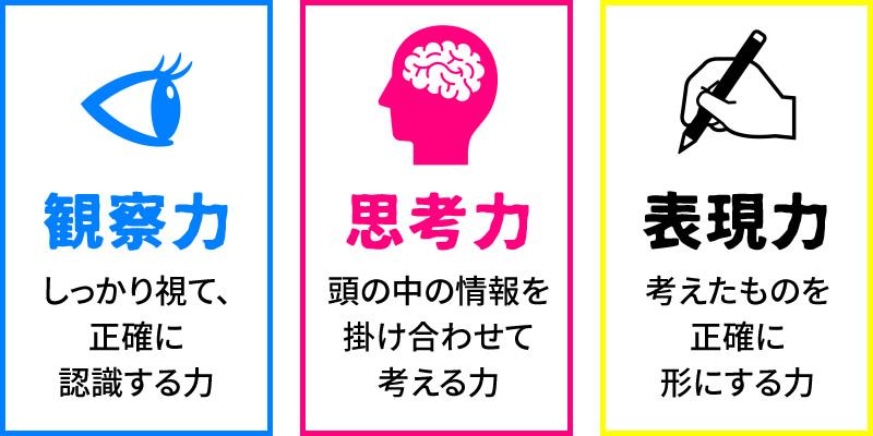 3つのデザイン力