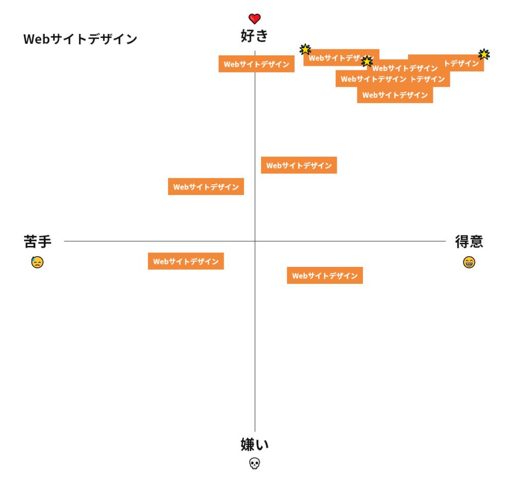 Webサイトデザインのスタッフ分布