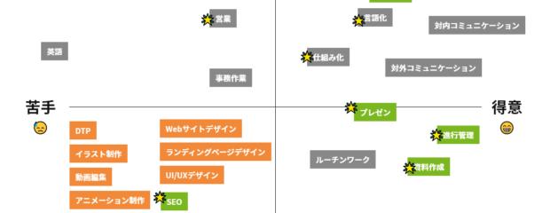 スキルマップでチームのスキルを把握したよ