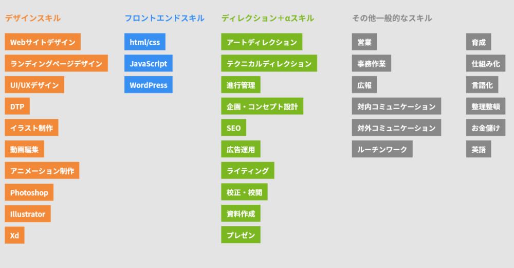 スキルマップのラベル。デザイン・フロントエンド・ディレクション・その他の4ジャンル35ラベルある